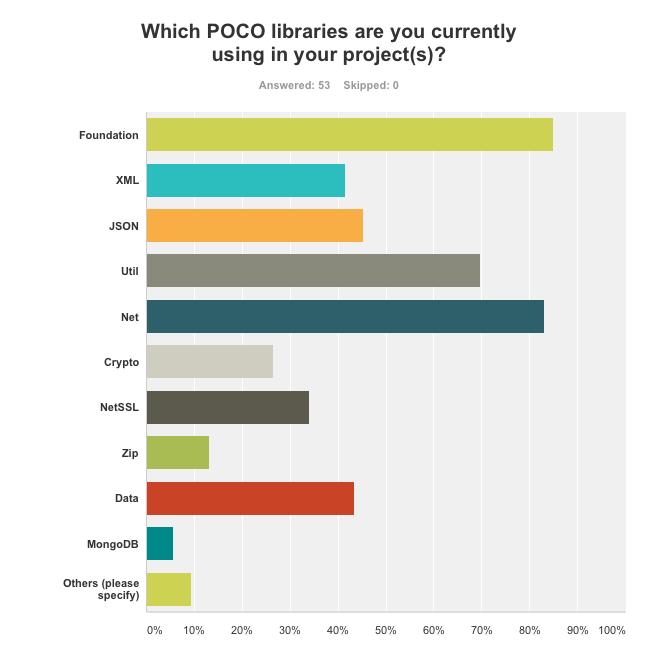 survey1_chart