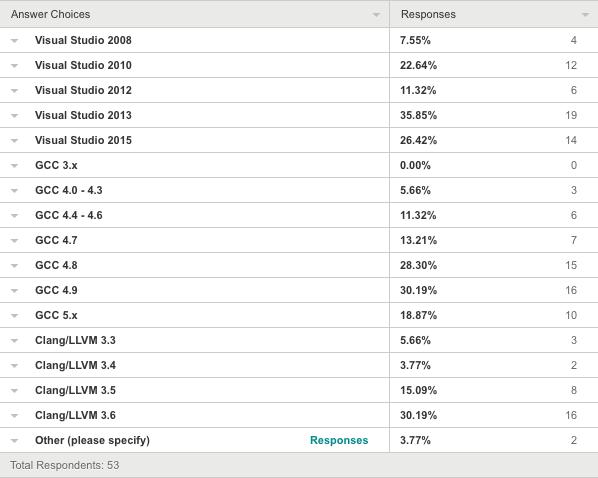 POCO Usage Survey – Results | POCO C++ Libraries Blog