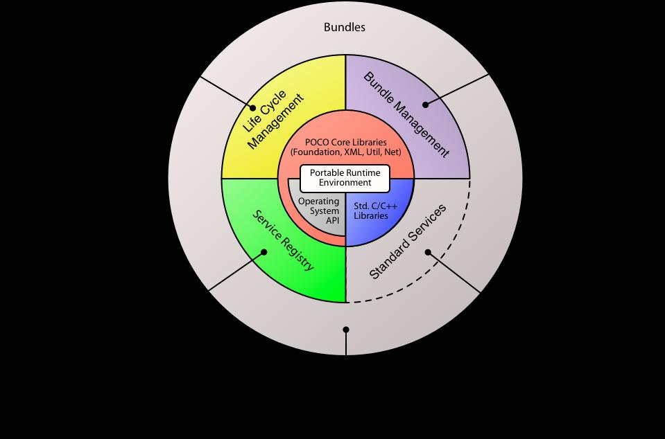 Pocopro C Frameworks